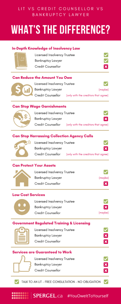 Who provides debt help in Canada? Licensed Insolvency Trustees, Credit Counsellors, and Bankruptcy Lawyers. This infographic shows the differences between all three.